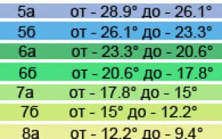Что такое зоны морозостойкости